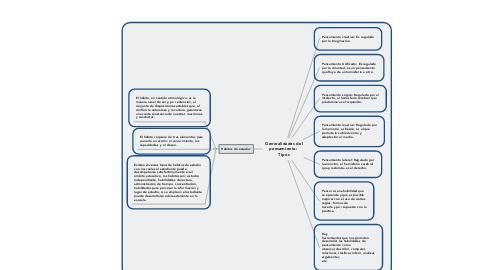 Mind Map: Generalidades del pensamiento:  Tipos