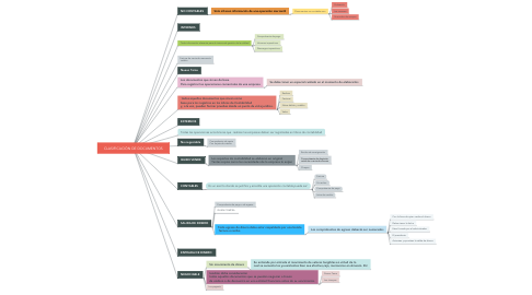 Mind Map: CLASIFICACIÓN DE DOCUMENTOS