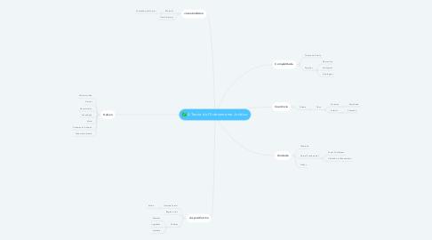 Mind Map: A Teoria do Ordenamento Jurídico