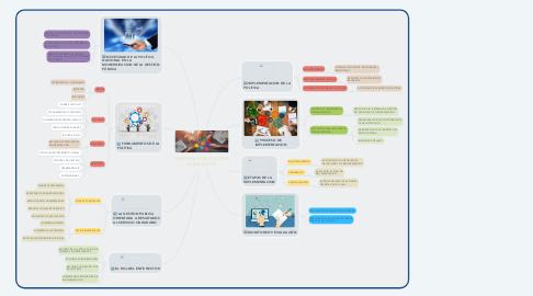 Mind Map: GESTION PÚBLICA POR RESULTADOS