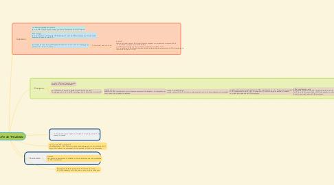 Mind Map: Proceso de traducción
