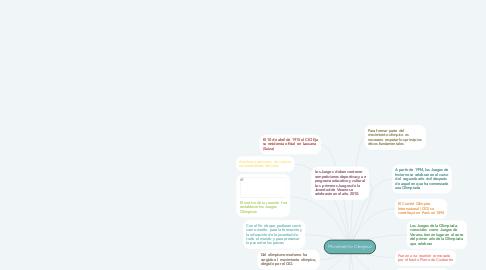 Mind Map: Movimiento Olímpico