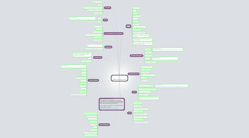 Mind Map: Create Your  Nomadtopia http://nomadtopia.com