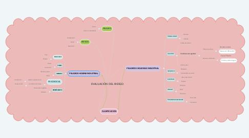 Mind Map: EVALUACIÓN DEL RIESGO