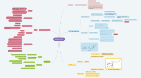 Mind Map: Digopamdrim
