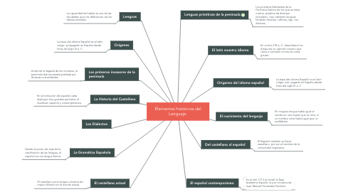 Mind Map: Elementos históricos del Lenguaje.