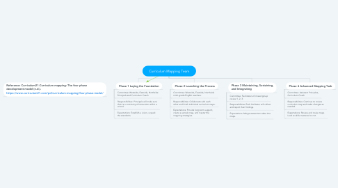 Mind Map: Curriculum Mapping Team