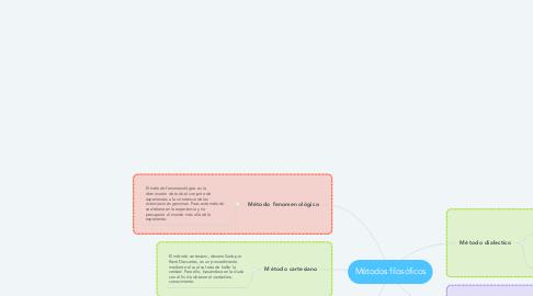 Mind Map: Métodos filosóficos