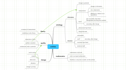 Mind Map: architas