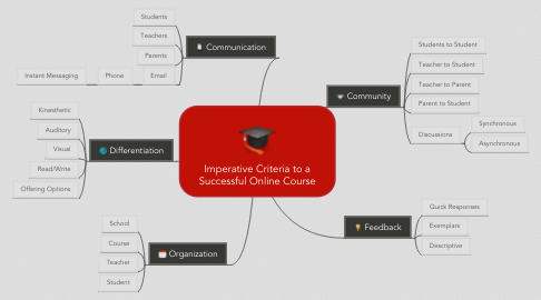 Mind Map: Imperative Criteria to a Successful Online Course