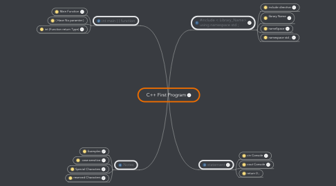 Mind Map: C++ First Program