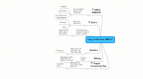 Mind Map: Copy of IN! Krue IMPACT