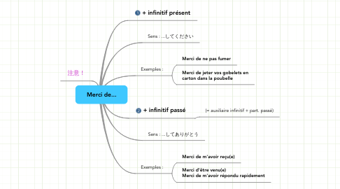Mind Map: Merci de...