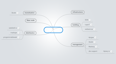 Mind Map: API Services
