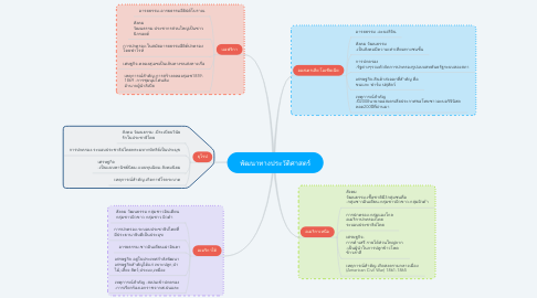 Mind Map: พัฒนาทางประวัติศาสตร์