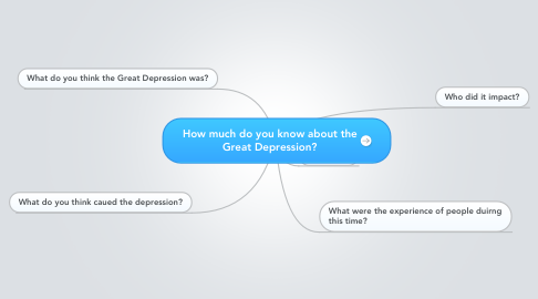 Mind Map: How much do you know about the Great Depression?