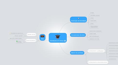 Mind Map: Identidade do Professor