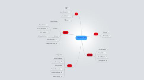 Mind Map: Survivors-DB