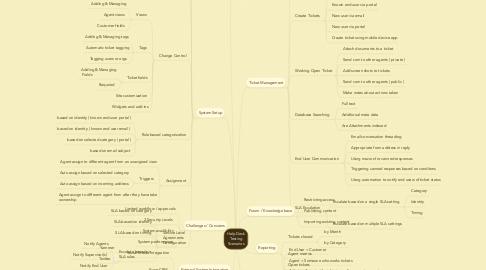 Mind Map: Help Desk Testing Scenarios