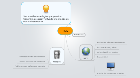 Mind Map: TICS