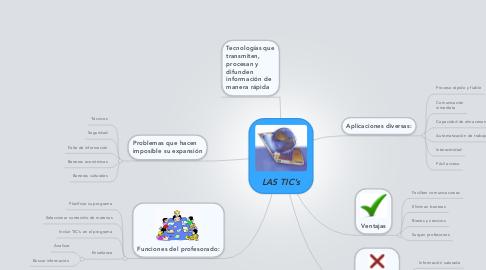 Mind Map: LAS TIC's