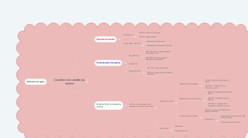 Mind Map: Condition de validité du contrat