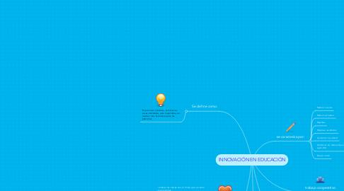 Mind Map: INNOVACIÓN EN EDUCACIÓN