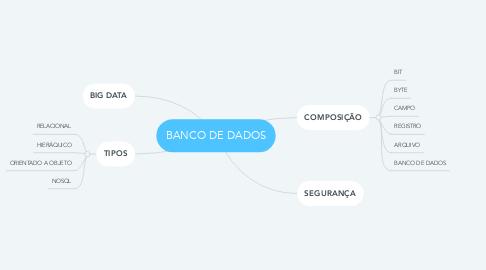 Mind Map: BANCO DE DADOS