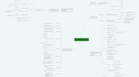 Mind Map: Los electrolitos 10A - 34