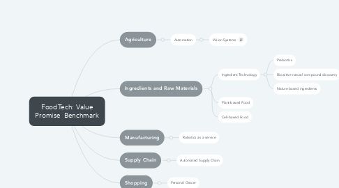 Mind Map: FoodTech: Value Promise  Benchmark