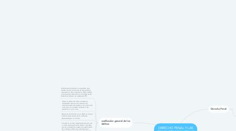 Mind Map: DERECHO PENAL Y LAS CONDUCTAS DELICTIVAS