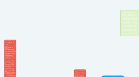 Mind Map: CONTRAVENCIONES DEL COIP