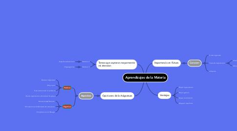 Mind Map: Aprendizajes de la Materia