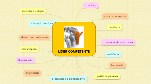 Mind Map: LÍDER COMPETENTE