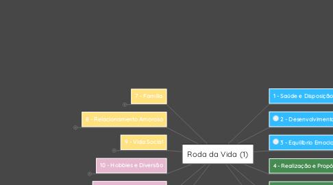 Mind Map: Roda da Vida (1)