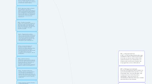 Mind Map: (NRS) NORMAS REGULAMENTADORAS
