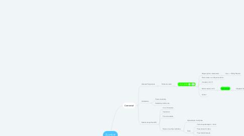 Mind Map: Zuumbet