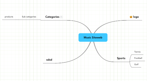 Mind Map: Music Siteweb
