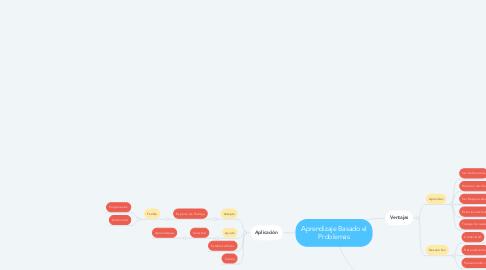 Mind Map: Aprendizaje Basado el Problemas