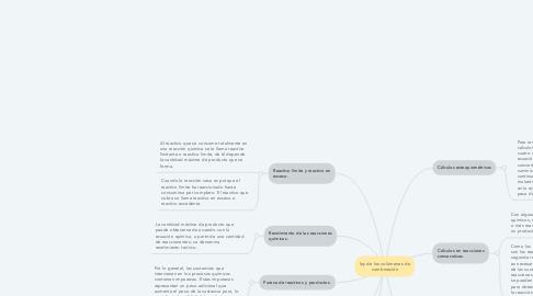 Mind Map: ley de los volúmenes de combinación