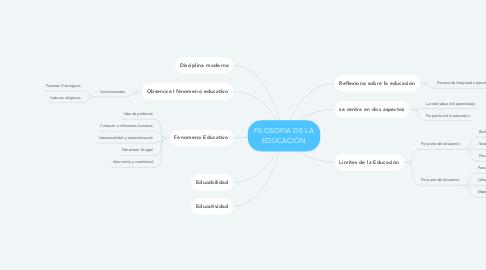 Mind Map: FILOSOFIA DE LA EDUCACIÓN