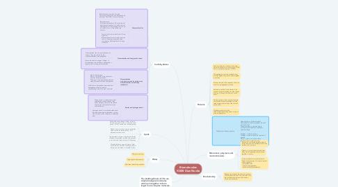 Mind Map: Biomolecules XI308 Dian Novita