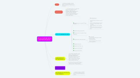Mind Map: LA CULTURA DE EL EMPRENDIMIENTO