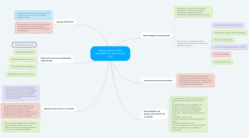 Mind Map: Apoyo psicosocial y espiritual a la persona en FFV