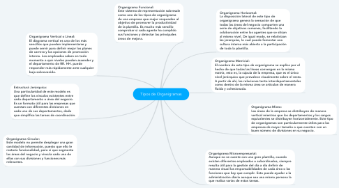 Mind Map: Tipos de Organigramas
