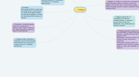Mind Map: Códigos
