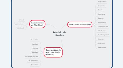 Mind Map: Modelo de Boehm