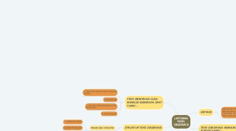 Mind Map: LAPORAN HASIL OBSERVASI