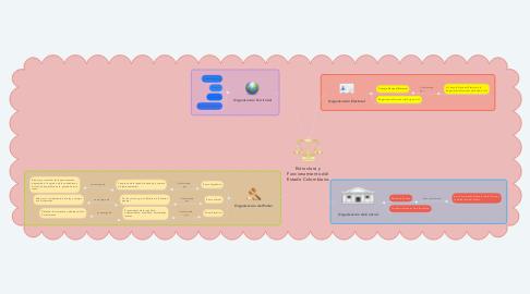 Mind Map: Estructura y  Funcionamiento del  Estado Colombiano.