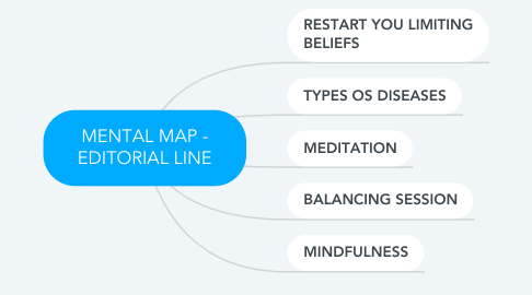 Mind Map: MENTAL MAP - EDITORIAL LINE